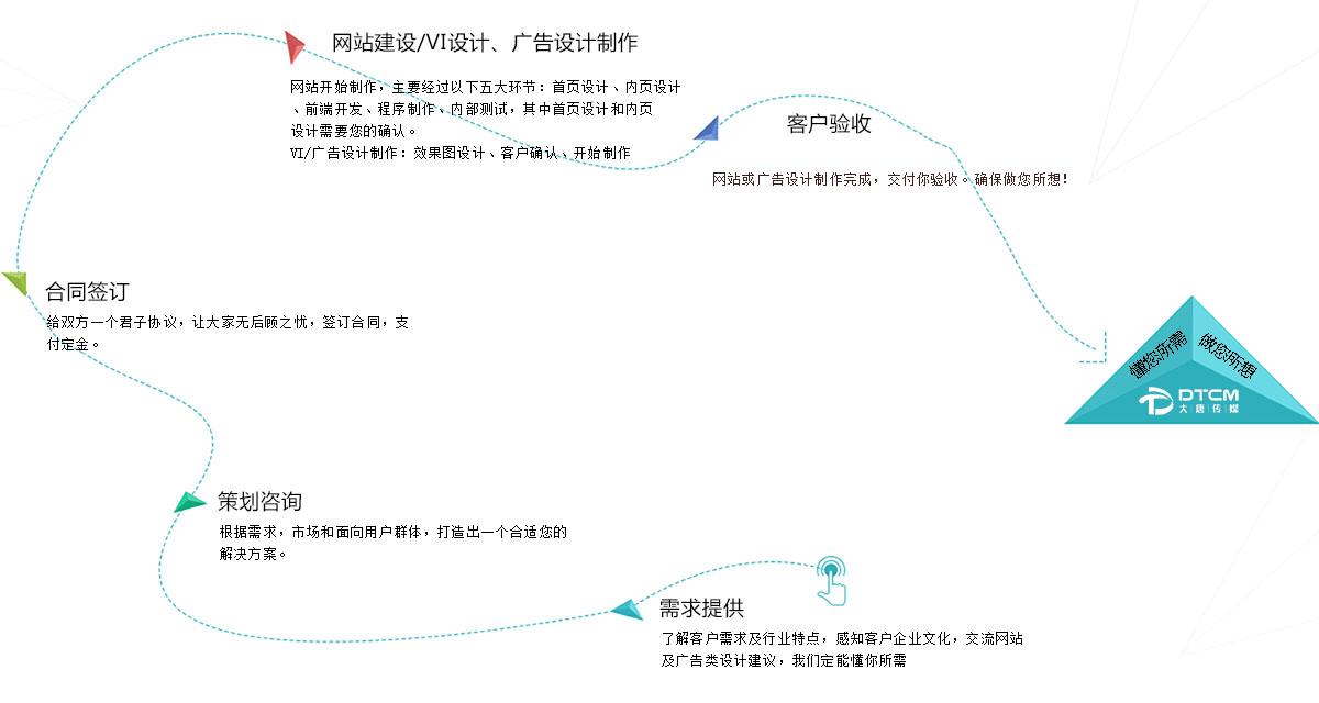 网站定制流程